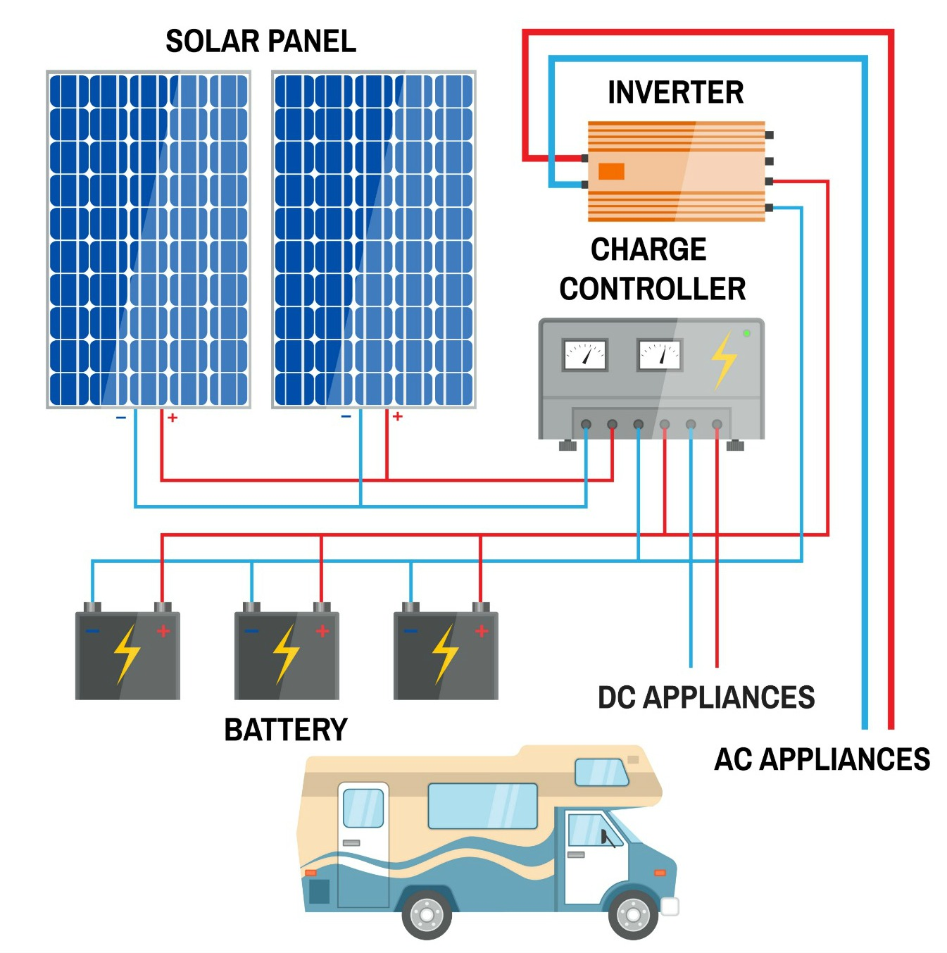 How To Set Up Your Rv Solar Power System To Meet Your